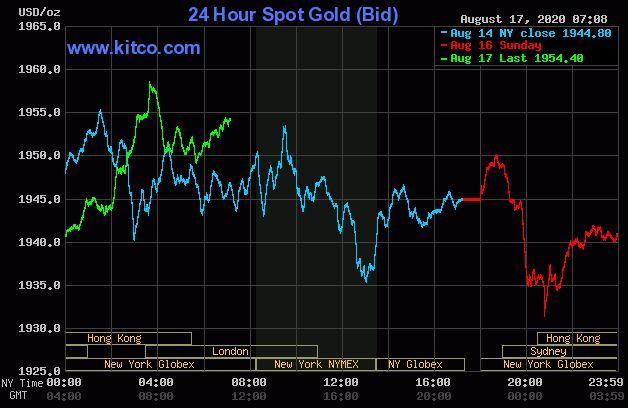 Dự báo giá vàng 18/8: Giá vàng vẫn trong xu hướng đi lên? - Ảnh 2.