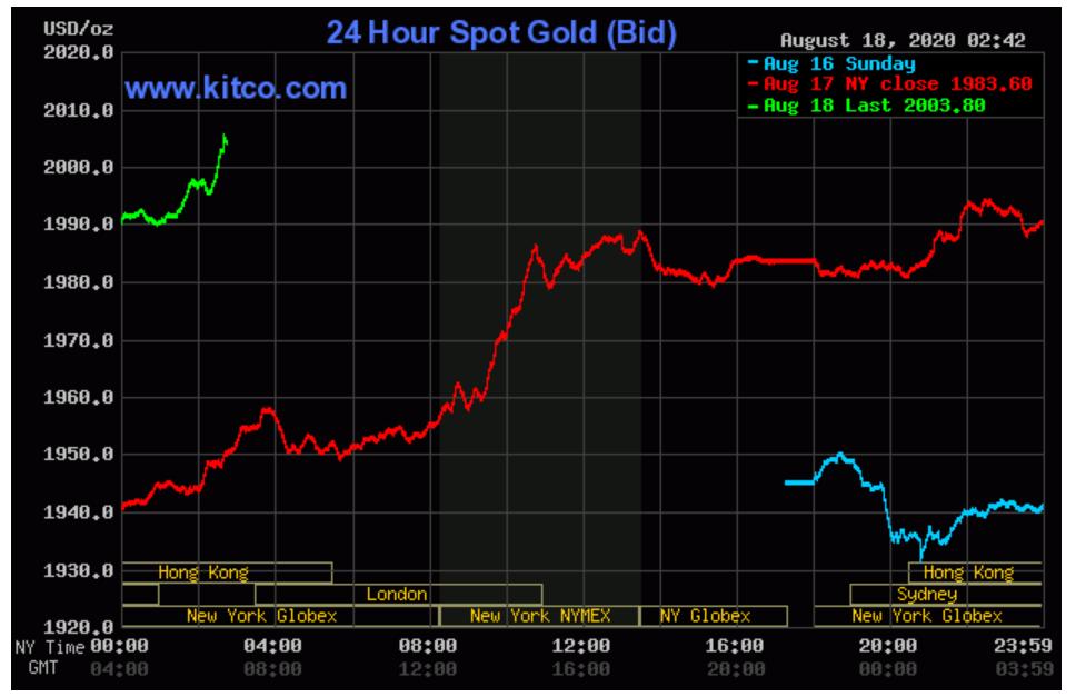 Giá vàng trong nước tăng vọt gần 3 triệu đồng/lượng khi vàng thế giới trở lại ngưỡng kỉ lục - Ảnh 4.