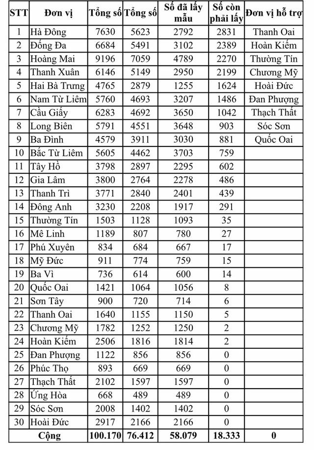 Hà Nội kêu gọi hơn 18.000 người đi từ Đà Nẵng về nhanh chóng làm xét nghiệm PCR - Ảnh 1.