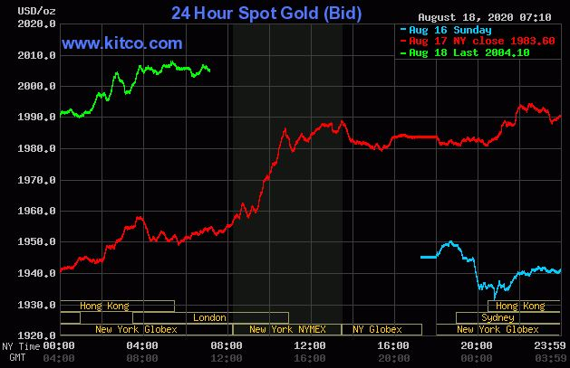 Dự báo giá vàng 19/8: Vàng sẽ tiếp tục neo ở mức cao hoặc tăng thêm nữa? - Ảnh 2.