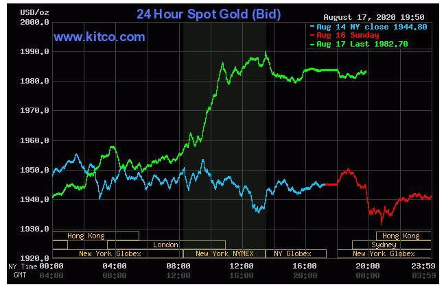 Giá vàng hôm nay 18/8: Bất ngờ giảm trở lại dù đã tăng hơn 2% trong phiên thứ Hai - Ảnh 1.