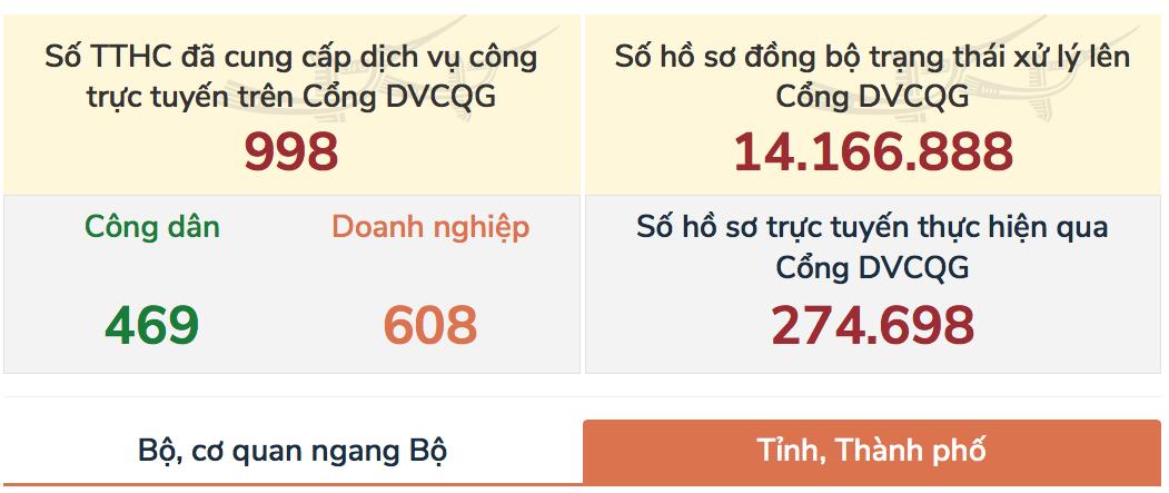 Ngày mai người dân Hà Nội và TP HCM có thể đăng kí ô tô trực tuyến - Ảnh 1.