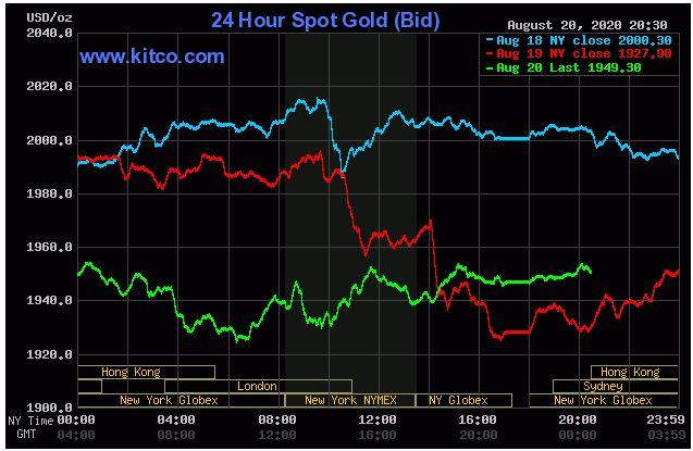 Giá vàng hôm nay 21/8:  Vàng đang phải vật lộn với một sự thụt lùi khác - Ảnh 1.