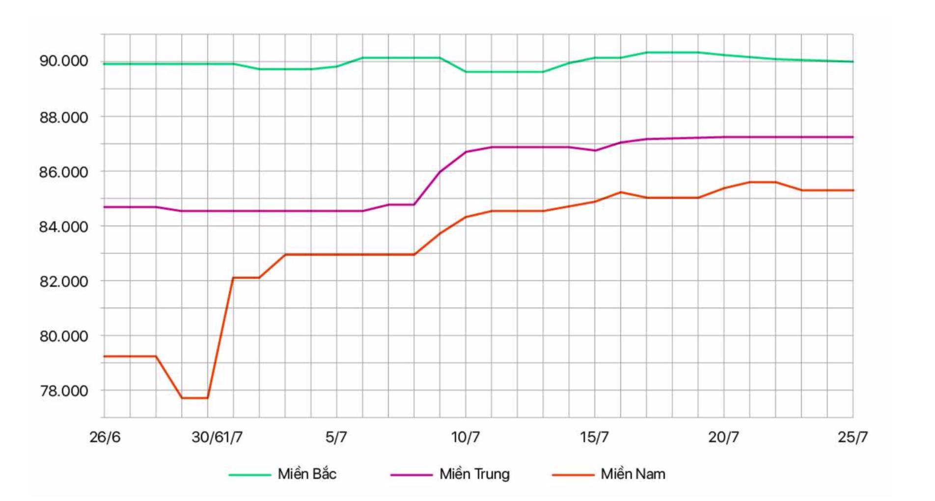 Bộ NN&PTNT: Giá heo hơi cuối quí III có thể giảm 2.000 - 3.000 đồng/kg - Ảnh 1.