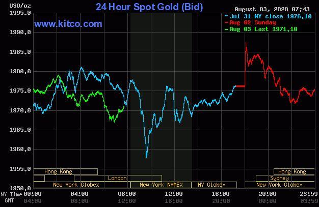 Dự báo giá vàng 4/8: Vàng đang có dấu hiệu lao dốc? - Ảnh 2.