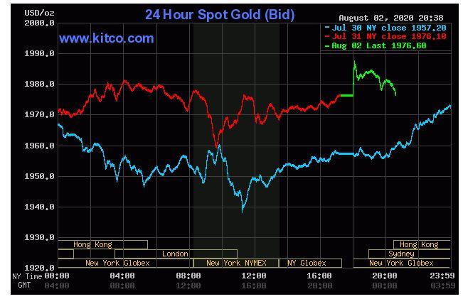 Giá vàng hôm nay 3/8: Vàng tăng giảm trái chiều, tỉ giá usd tiếp tục suy yếu - Ảnh 1.