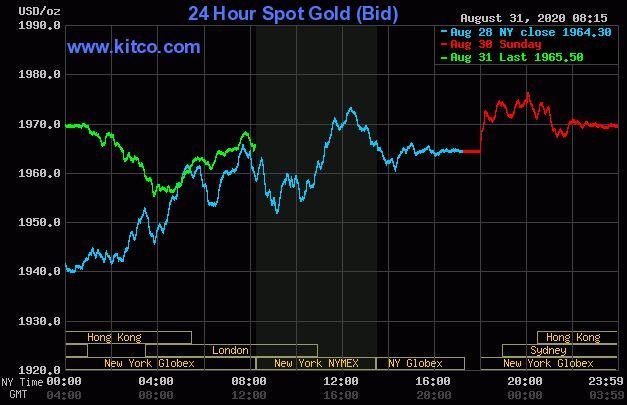 Dự báo giá vàng 1/9: Vàng giảm nhẹ, chờ thời cơ để bứt phá? - Ảnh 2.