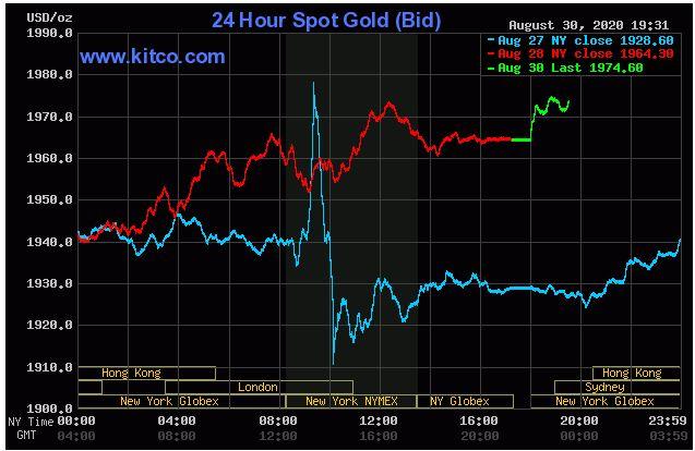 Giá vàng hôm nay 31/8: Vàng leo lên mức 1.974 USD/ounce - Ảnh 1.