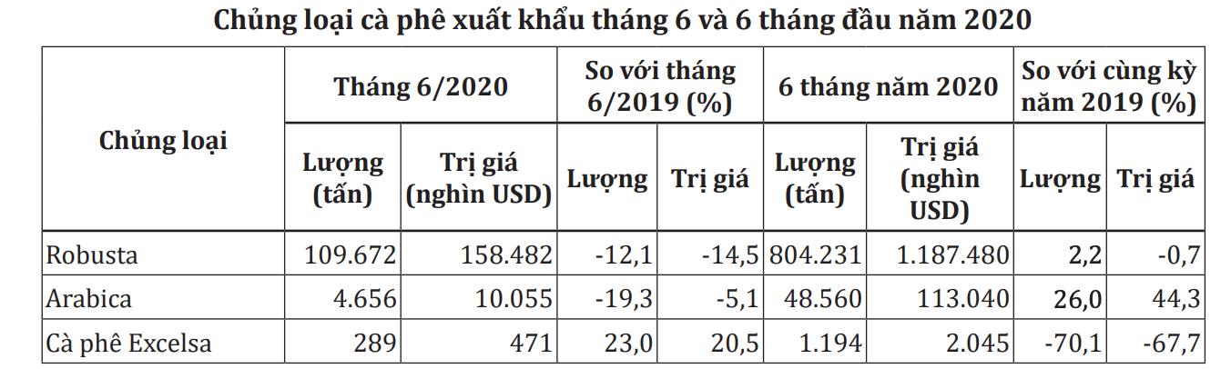 Xuất khẩu cà phê tháng 7 giảm hơn 15% - Ảnh 1.