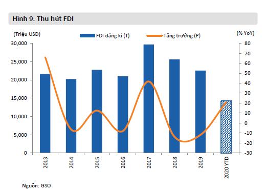 Tình hình thu hút và giải ngân vốn FDI trong 7 tháng đầu năm - Ảnh 1.