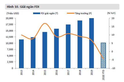 Tình hình thu hút và giải ngân vốn FDI trong 7 tháng đầu năm - Ảnh 2.