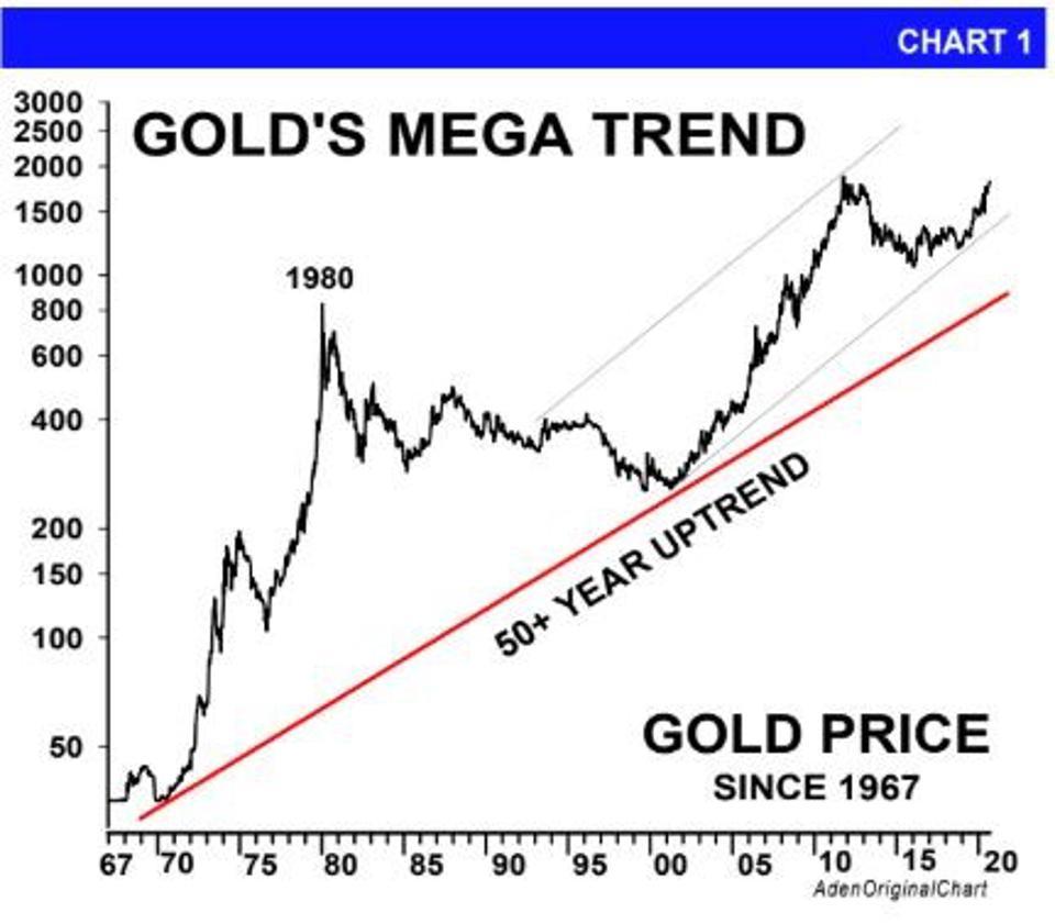 Forbes: Vì sao vàng hiện đang là kênh đầu tư tốt nhất  - Ảnh 2.