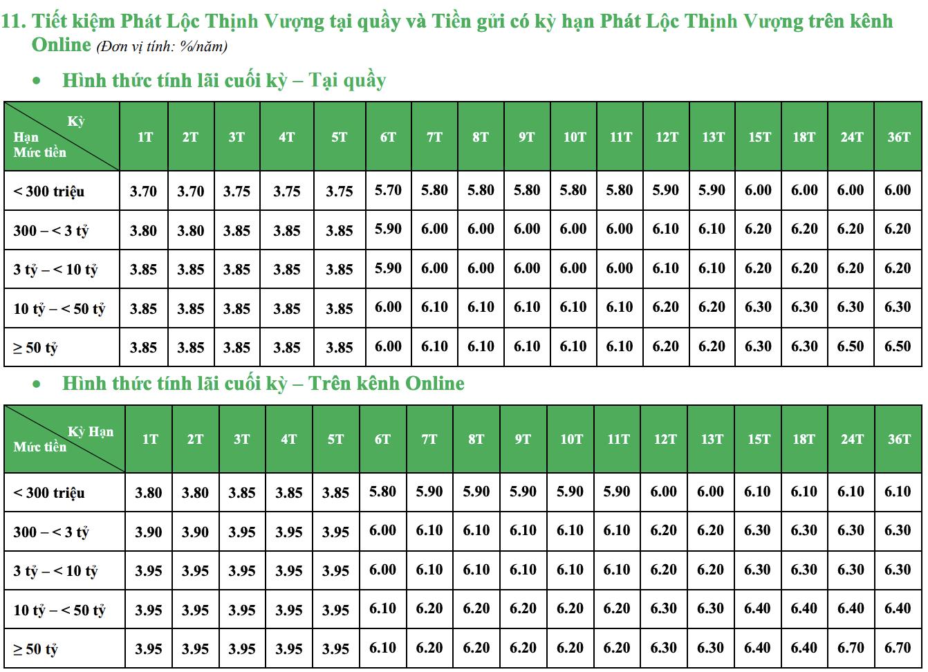 Lãi suất ngân hàng VPBank tháng mới nhất 8/2020 - Ảnh 2.