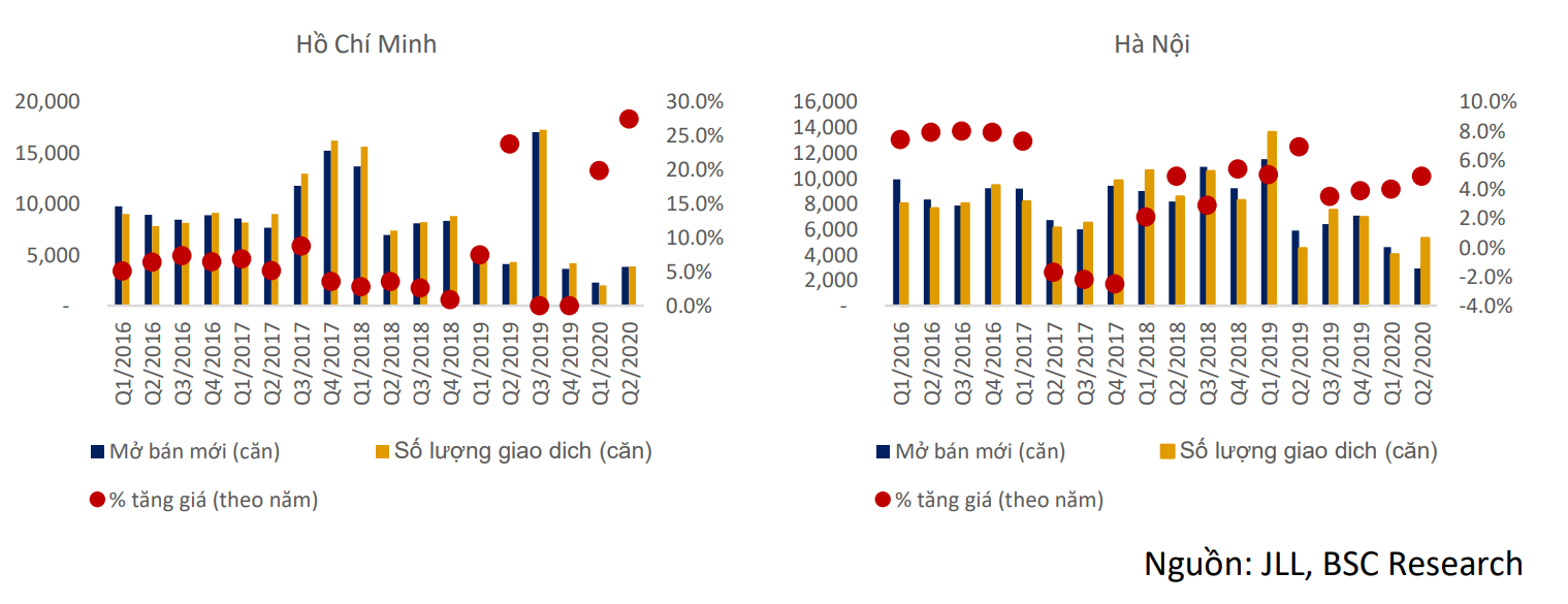BSC: Nguồn cung thị trường bất động sản thương mại nửa sau 2020 có thể phục hồi ở mức thấp - Ảnh 2.