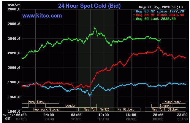 Giá vàng hôm nay 6/8: Vẫn đang duy trì ở mức cao kỉ lục 2.038,30 USD/ounce  - Ảnh 1.