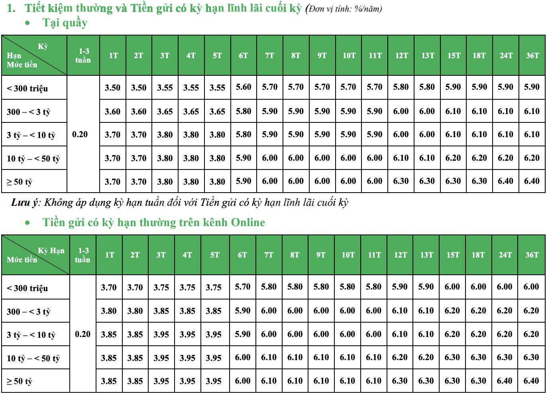 Lãi suất ngân hàng VPBank tháng mới nhất 8/2020 - Ảnh 1.