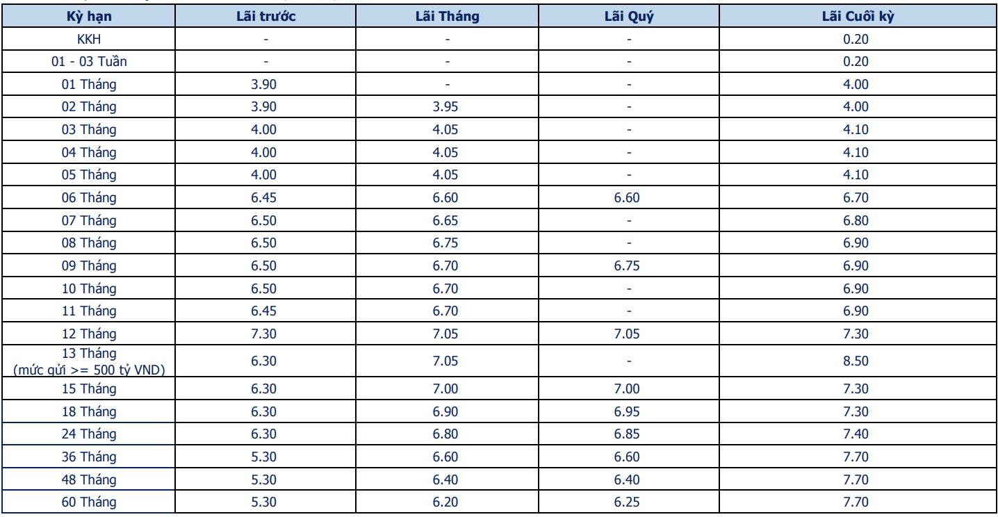 Lãi suất ngân hàng Bản Việt tháng 8/2020: Cao nhất là 8,5%/năm - Ảnh 1.
