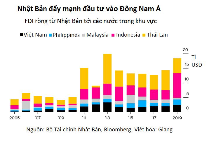 Việt Nam là điểm đến yêu thích của doanh nghiệp Nhật Bản muốn giảm sự phụ thuộc vào Trung Quốc - Ảnh 2.