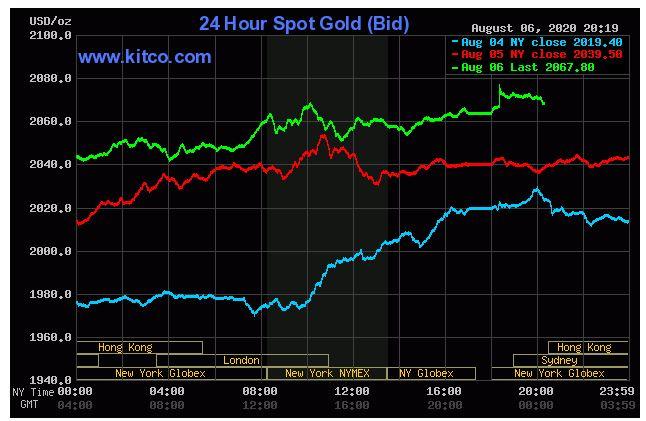 Giá vàng hôm nay 7/8: Tiếp đà tăng, dần thu hẹp với ngưỡng 2.100 USD/ounce - Ảnh 1.