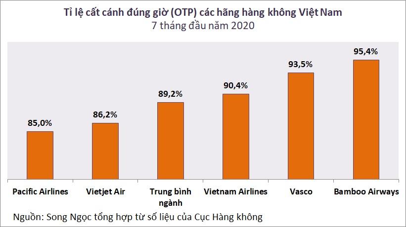 Mỗi ngày hàng không Việt Nam có 72 chuyến bay cất cánh chậm - Ảnh 2.