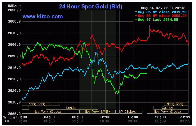 Giá vàng hôm nay 8/8: Vàng quay đầu giảm do báo cáo việc làm tốt tại Mỹ - Ảnh 1.