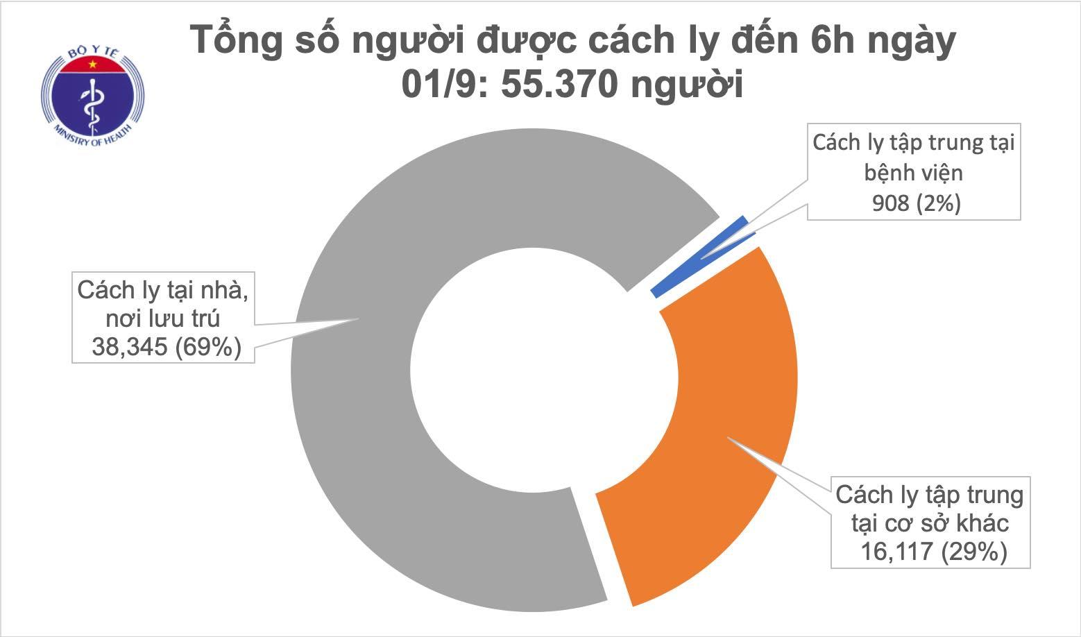 Cập nhật tình hình Covid-19 ở Việt Nam sáng 1/9: Ngày thứ ba không có ca mắc trong cộng đồng - Ảnh 2.