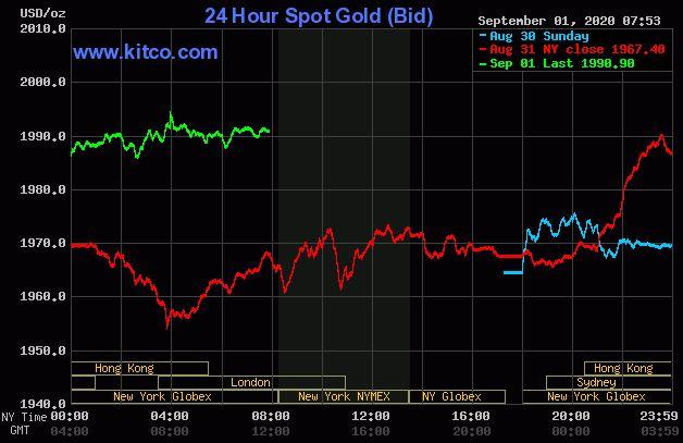 Dự báo giá vàng 2/9: Đà tăng của vàng sẽ chưa dừng lại? - Ảnh 2.