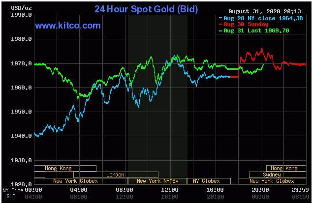 Giá vàng hôm nay 1/9: Duy trì đà tăng lên 1.969 USD/ounce - Ảnh 1.