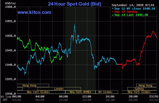 Dự báo giá vàng 15/9: Lãi suất thấp, vàng tiếp đà đi lên? - Ảnh 2.