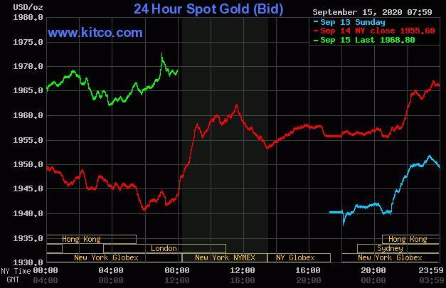 Dự báo giá vàng 16/9: Vàng tiếp tục tăng mạnh? - Ảnh 2.