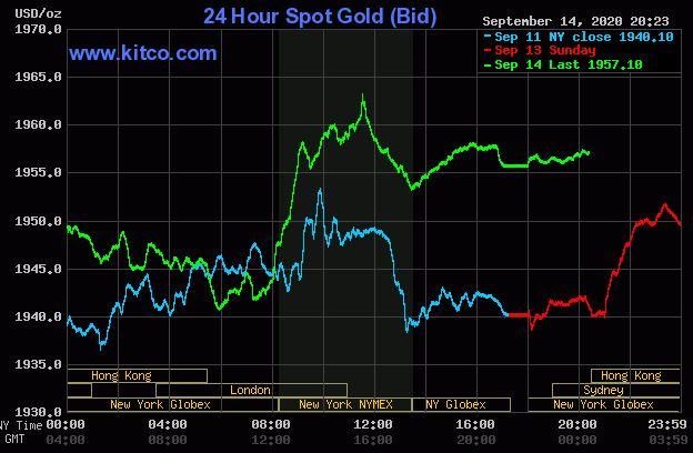 Giá vàng hôm nay 15/9: Vàng tăng trở lại đạt 1.957 USD/ounce - Ảnh 1.