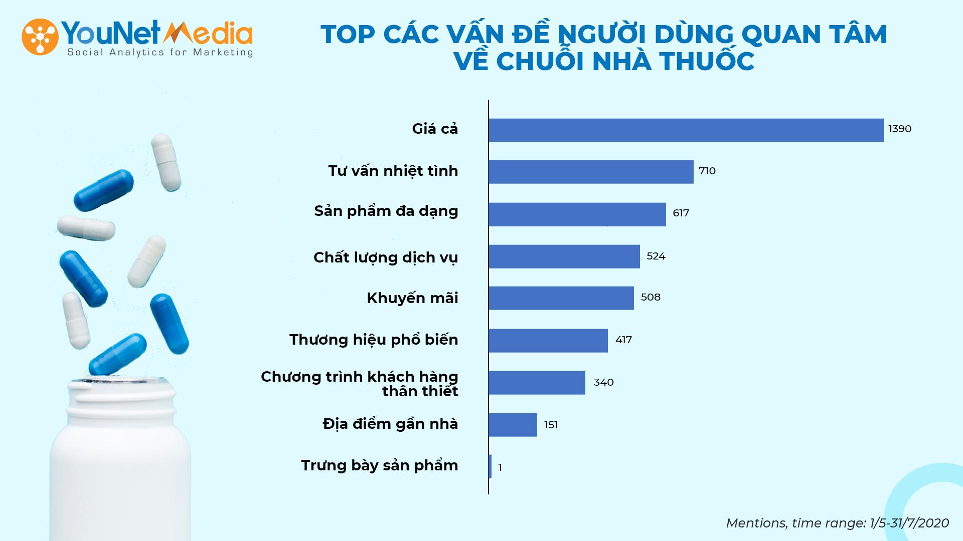 Thị trường nhà thuốc Việt: Người dùng quan tâm giá cả, ít chú ý tới địa điểm thuận lợi - Ảnh 2.