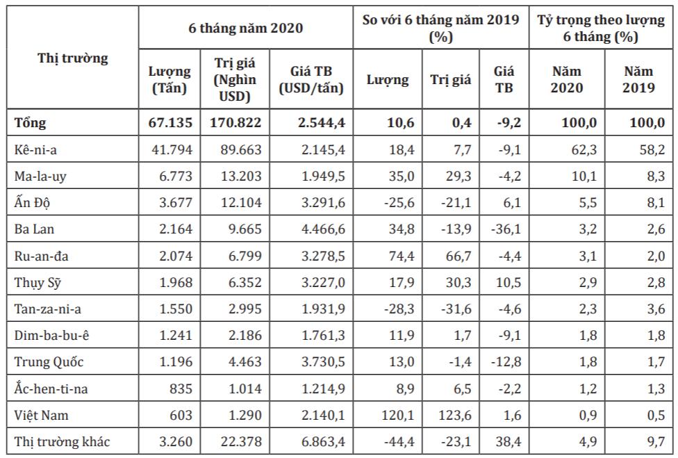 Nhập khẩu chè Việt Nam từ Anh bất ngờ tăng hơn 120%  - Ảnh 1.