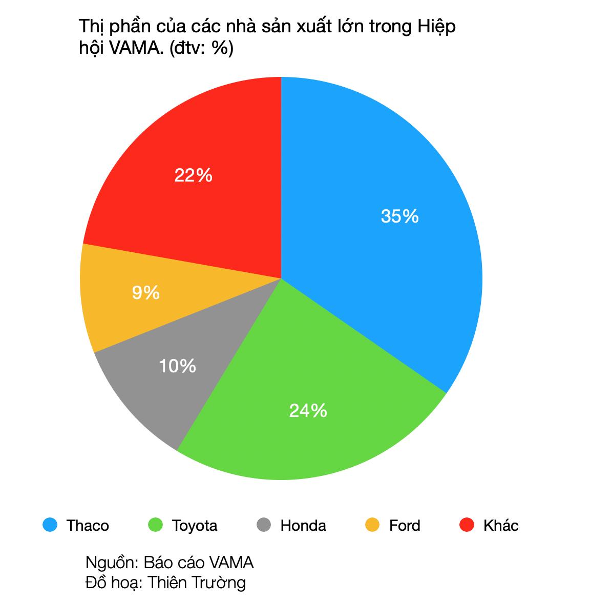 Những ông lớn nào đang kiểm soát thị trường ô tô Việt Nam? - Ảnh 1.