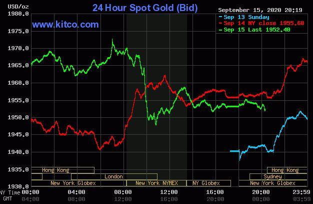 Giá vàng hôm nay 16/9: Đảo chiều giảm, giao dịch quanh mốc 1.952 USD/ounce - Ảnh 1.