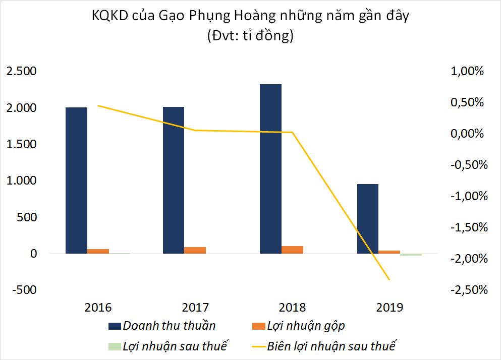 Hé lộ tài chính của doanh nghiệp xuất khẩu gạo vừa bị BIDV rao bán nợ hơn 1.000 tỉ đồng - Ảnh 1.