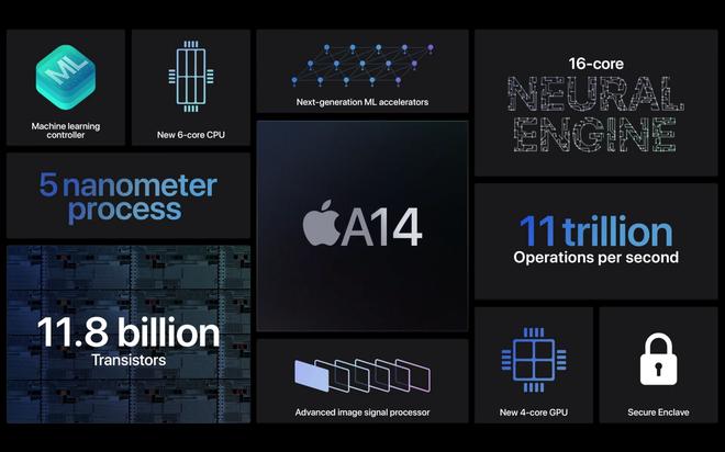 iPad Air ra mắt với chip A14 Bionic, vân tay trên nút nguồn, thiết kế tương tự iPad Pro, giá từ 14 triệu đồng - Ảnh 4.