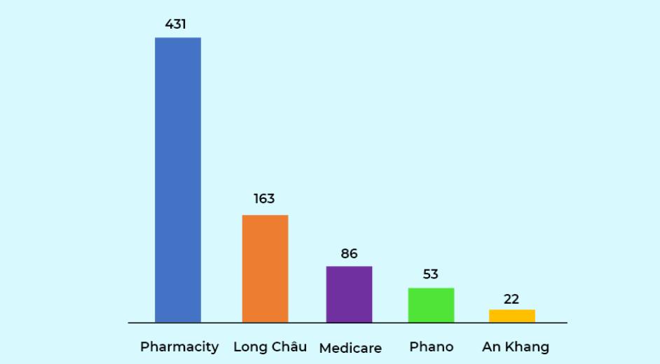 Thị trường nhà thuốc Việt: Người dùng quan tâm giá cả, ít chú ý tới địa điểm thuận lợi - Ảnh 1.