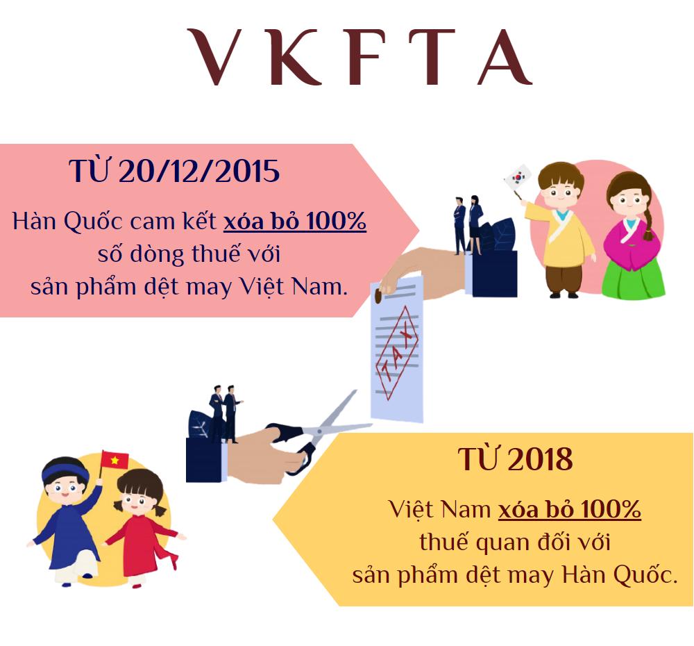 VKFTA: Cam kết về thuế quan với mặt hàng dệt may - Ảnh 1.