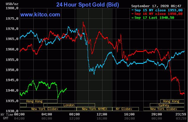 Dự báo giá vàng 18/9: Vàng sẽ tiếp tục giảm sâu? - Ảnh 2.