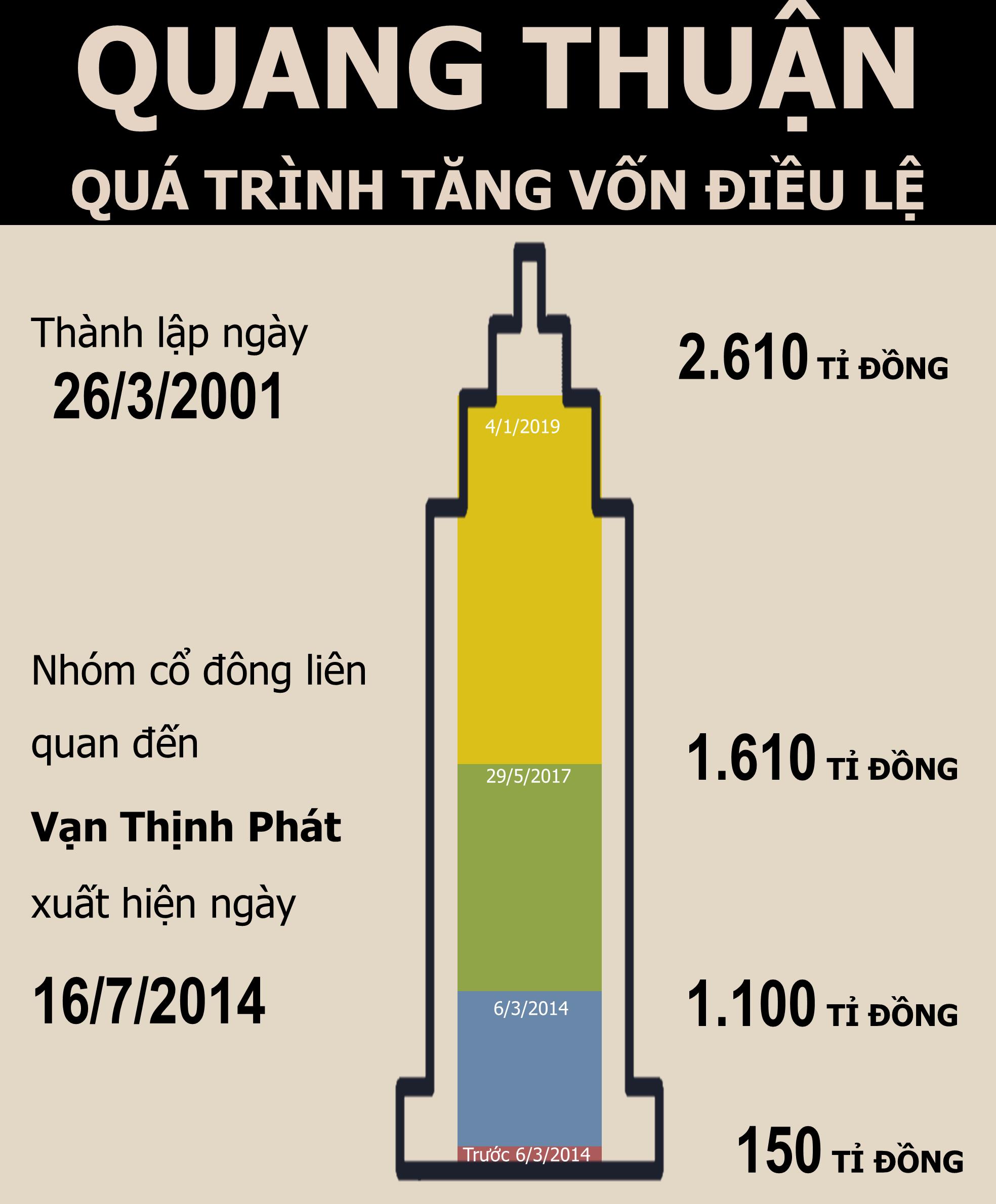Doanh nghiệp liên quan đến Vạn Thịnh Phát tiếp tục hút dòng vốn nghìn tỉ - Ảnh 4.