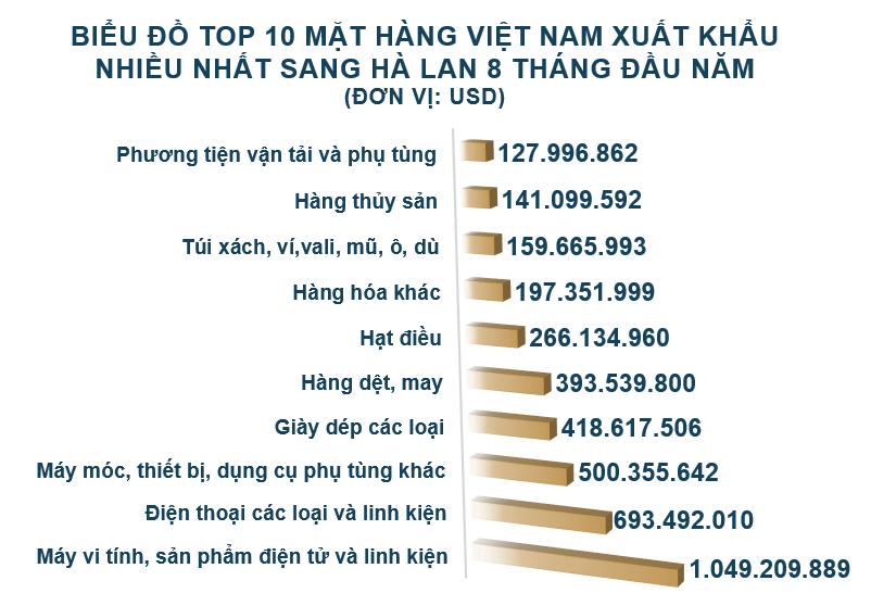 Xuất nhập khẩu Việt Nam và Hà Lan tháng 8/2020: Kim ngạch hai chiều trên 645 triệu USD - Ảnh 3.