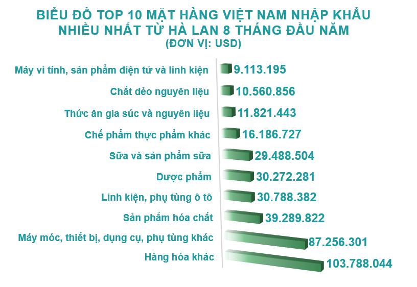 Xuất nhập khẩu Việt Nam và Hà Lan tháng 8/2020: Kim ngạch hai chiều trên 645 triệu USD - Ảnh 5.