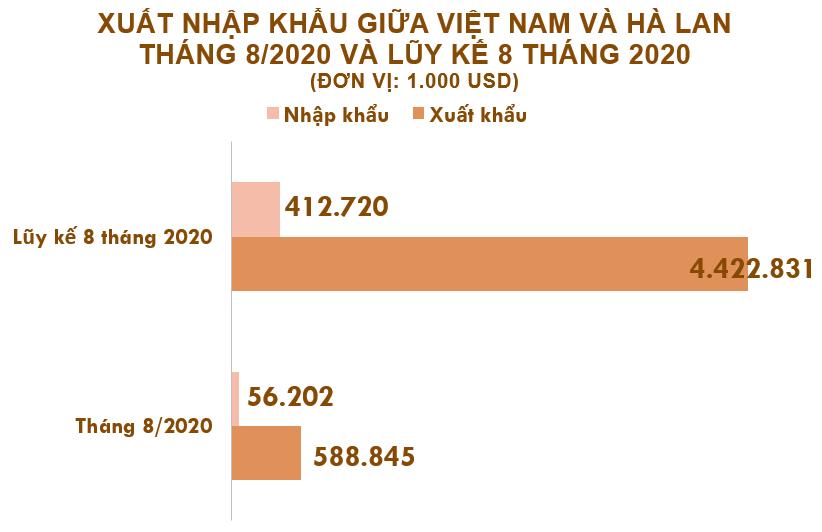 Xuất nhập khẩu Việt Nam và Hà Lan tháng 8/2020: Kim ngạch hai chiều trên 645 triệu USD - Ảnh 2.