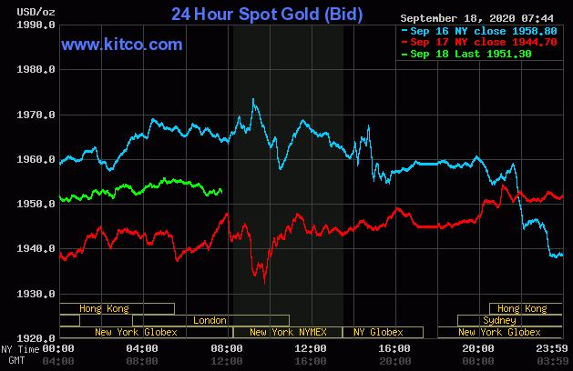 Dự báo giá vàng 19/9: Đồng USD suy yếu trở lại, vàng sẽ tiếp tục tăng? - Ảnh 2.