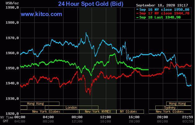 Giá vàng hôm nay 19/9: Vàng đạt mốc 1.948 USD/ounce trong phiên giao dịch cuối tuần - Ảnh 1.