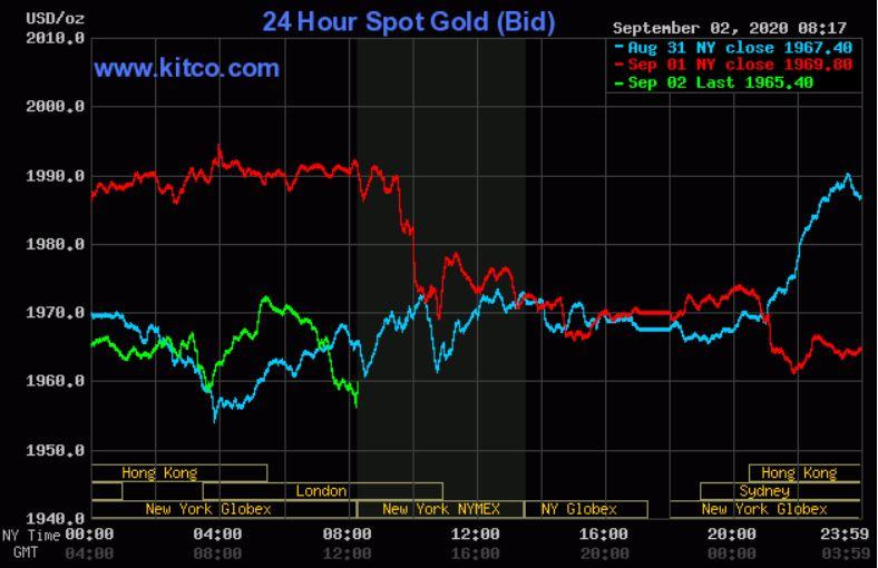 Dự báo giá vàng 3/9: Đồng USD bất ổn, giá vàng tăng giảm liên tục? - Ảnh 2.