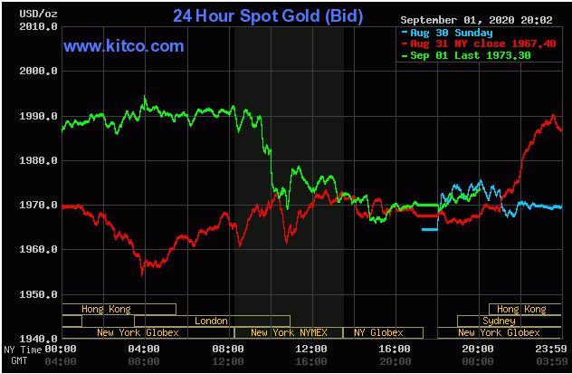 Giá vàng hôm nay 2/9: Vàng tiếp tục áp sát ngưỡng 1.970 USD/ounce - Ảnh 1.