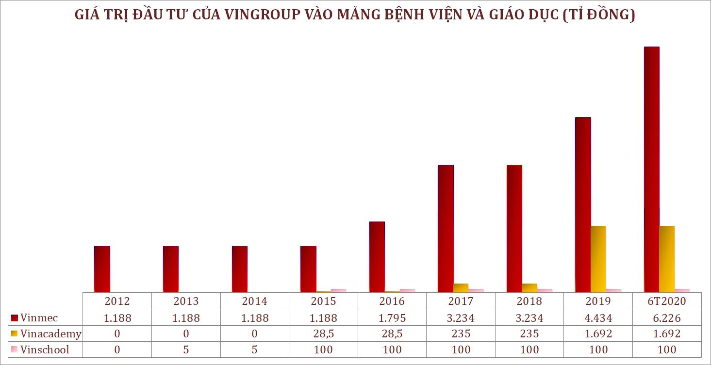 Nhìn lại 8 năm hoạt động của Vinmec, Vinschool và Vinacademy - Ảnh 2.