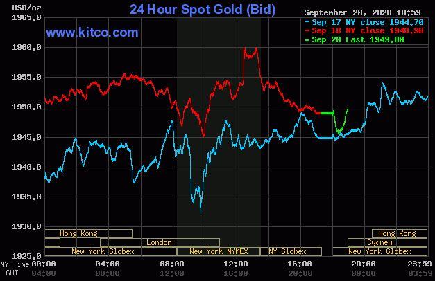Giá vàng hôm nay 21/9: Mở phiên đầu tuần, vàng duy trì ngưỡng 1.949 USD/ounce - Ảnh 1.